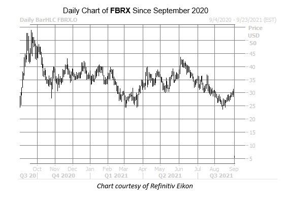 fbrx chart sept 3