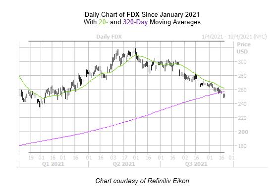 FDX Chart September 21