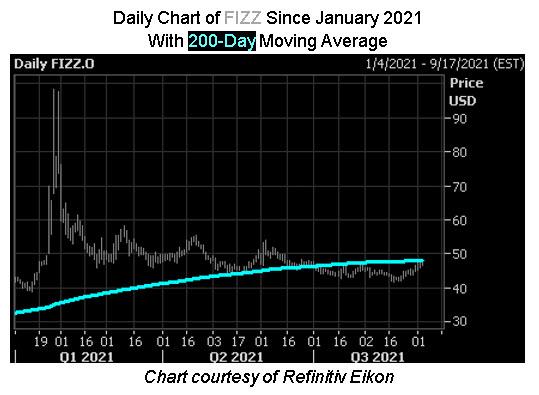 FIZZ Chart
