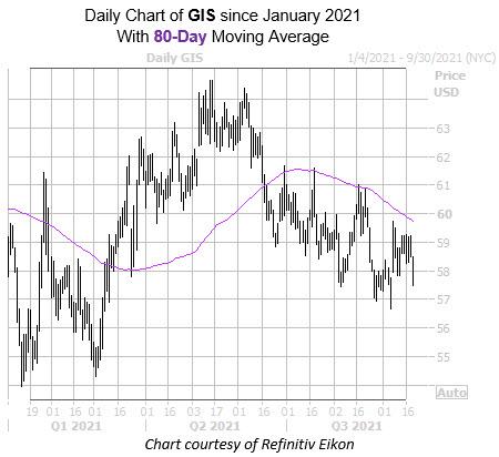 GIS 0921