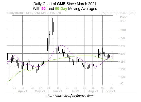 gme chart sept 21