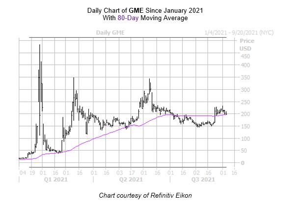 GME Chart September 7
