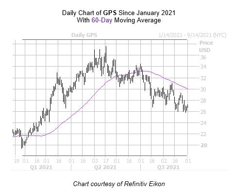 GPS Chart September 1