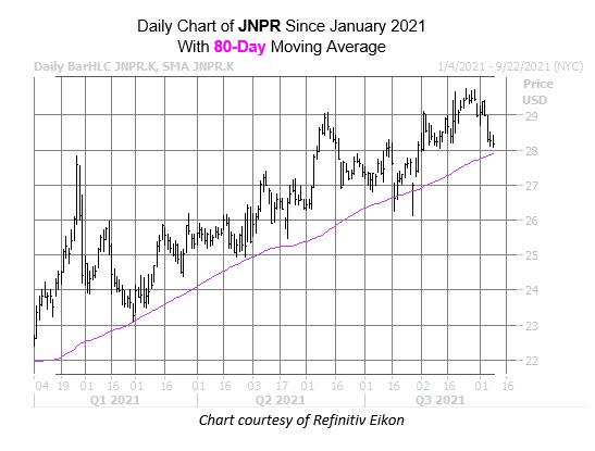jnpr chart sept 8