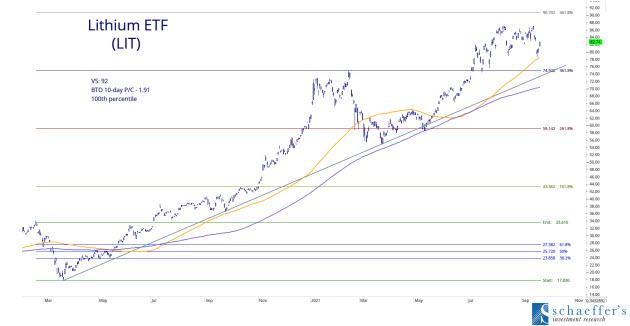 LIT ETF Chart