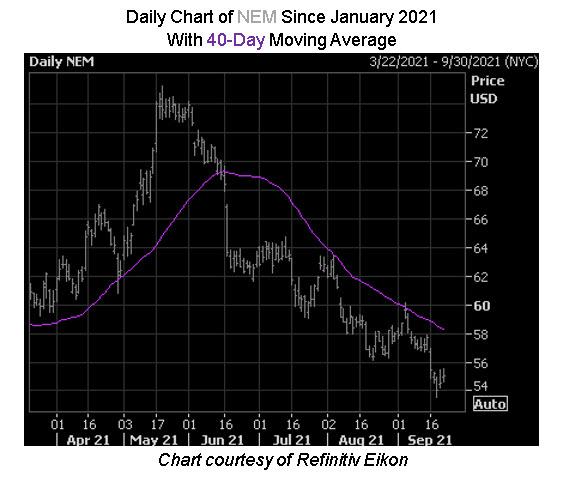 NEM Stock Chart