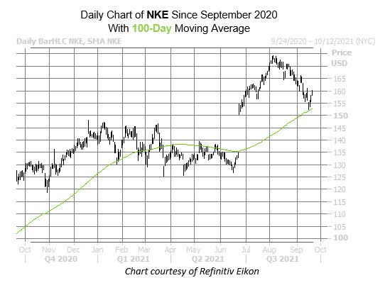 nke chart sept 23