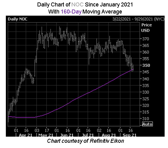 NOC Stock Chart