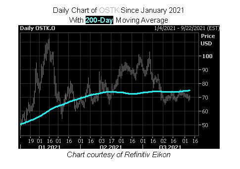 OSTK Stock Chart
