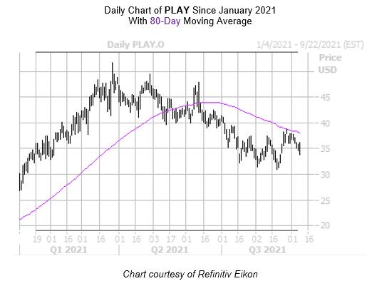 PLAY Chart September 9 2