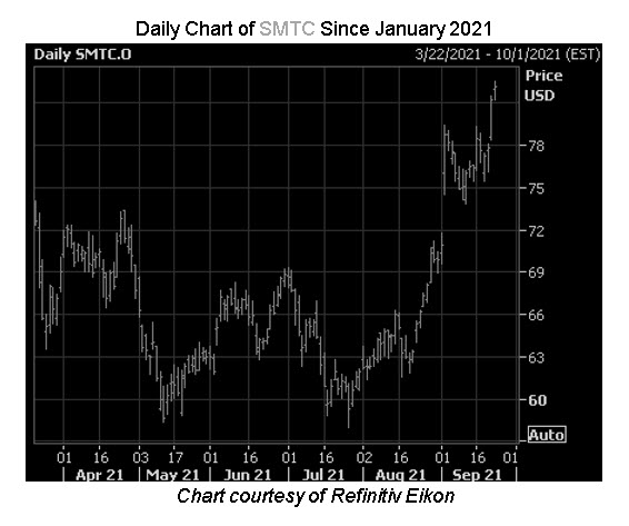 SMTC Stock Chart