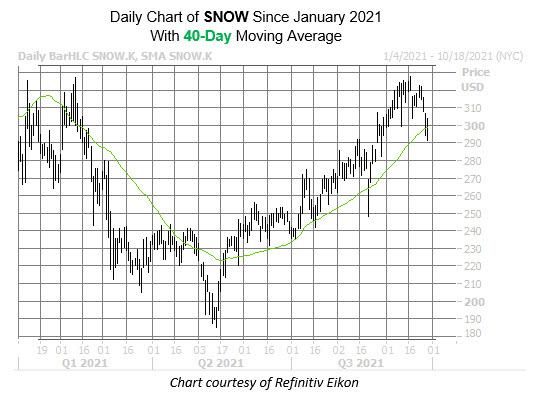 snow chart spt 29