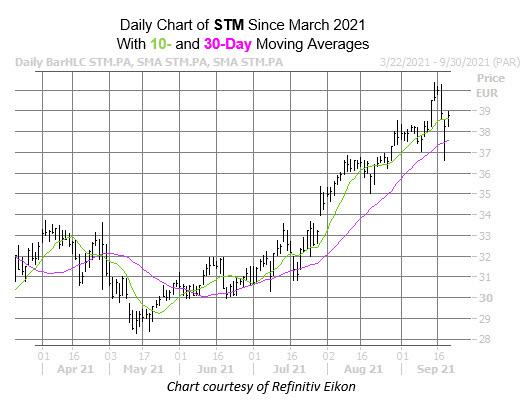 stm chart sept 21