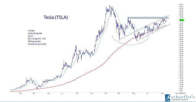 TSLA EV Stock Chart