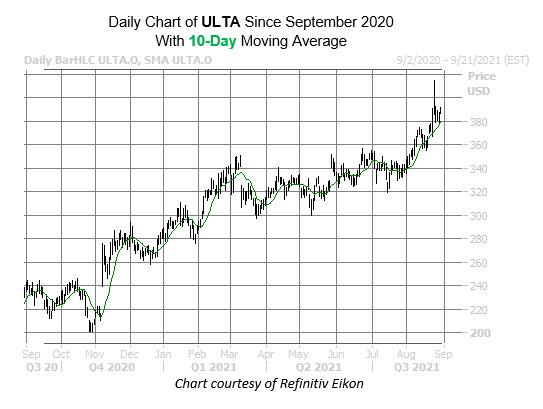 ulta chart sept 1