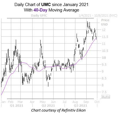UMC 0929