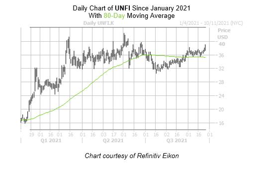 UNFI Chart September 27