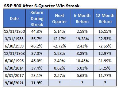 2_S&P 500 After 6-Quarter