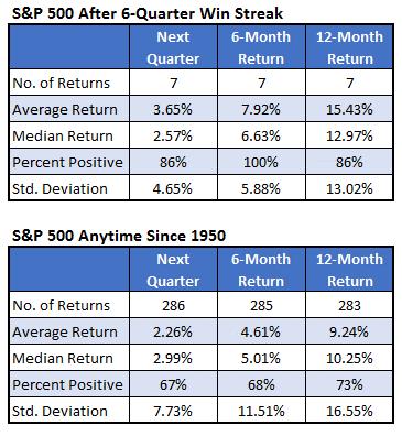 S&P 500 After 6-Quarter