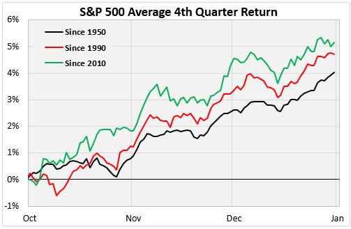 S&P 500 Average 4th