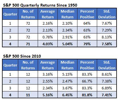 S&P 500 Q Returns 1950