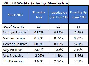 S&P 500 Wed-Fri