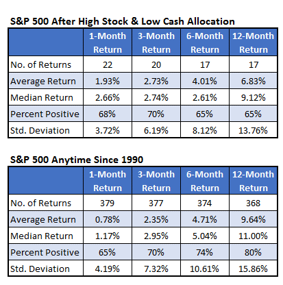 SPX After High Stock and Low Cash