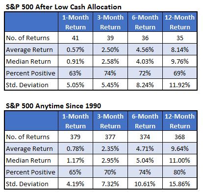 SPX After Low Cash