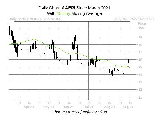 AERI chart sept 16