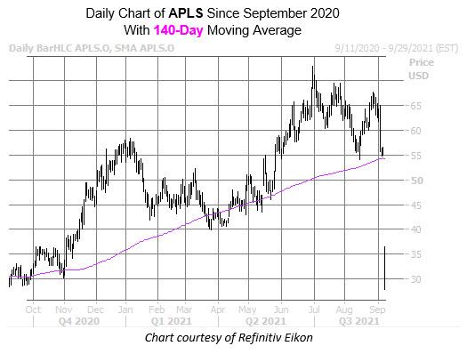 apls chart sept 10
