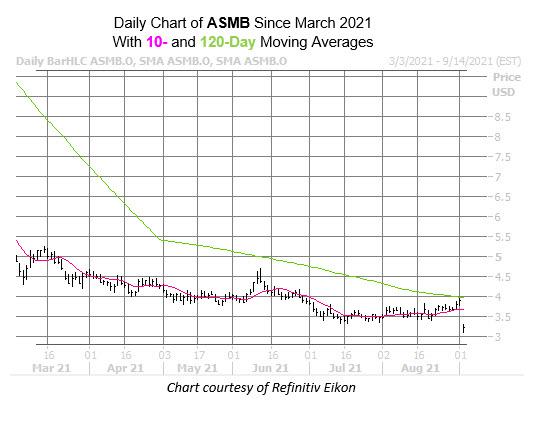 asmb chart sept 2
