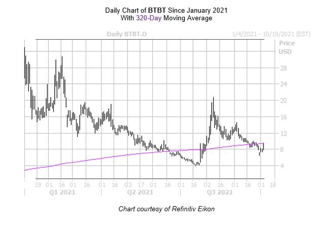 BTBT Chart October 5