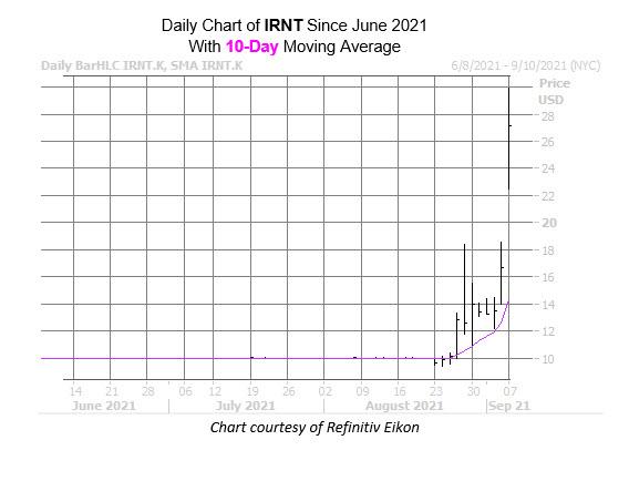 IRNT chart sept 7
