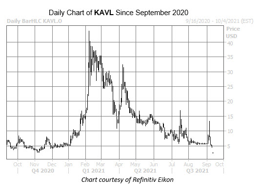kavl chart sept 15