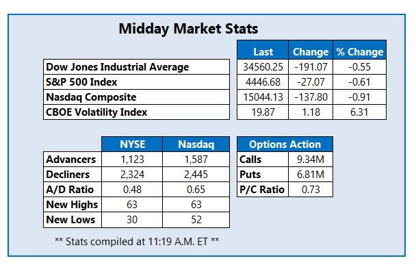 midday stats sept 17