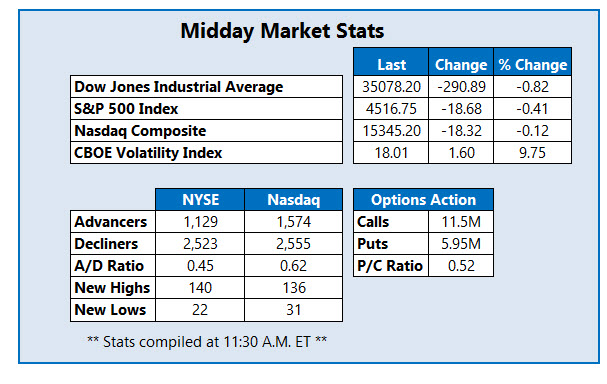 midday stats sept 7