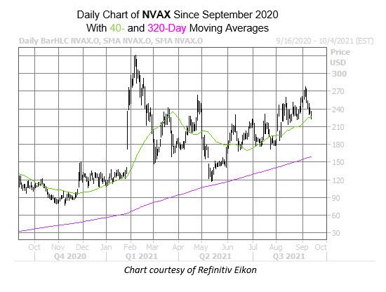 nvax stock sept 15