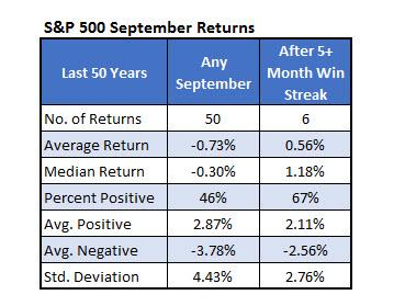 SPX September Returns