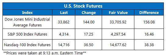 Futures Chart October 1