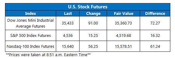 Futures Chart September 1