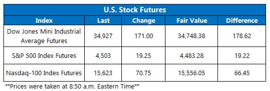 Futures Chart September 10
