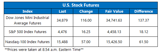 Futures Chart September 14