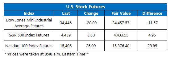 Futures Chart September 15
