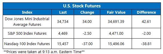 Futures Chart September 16