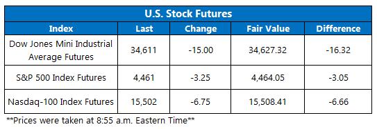 Futures Chart September 17