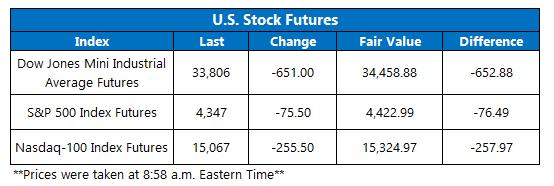 Futures Chart September 20