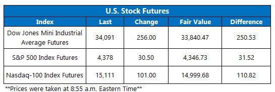 Futures Chart September 21