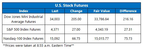 Futures Chart September 22
