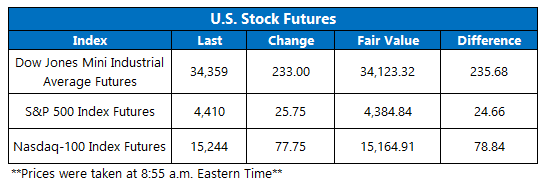 Futures Chart September 23