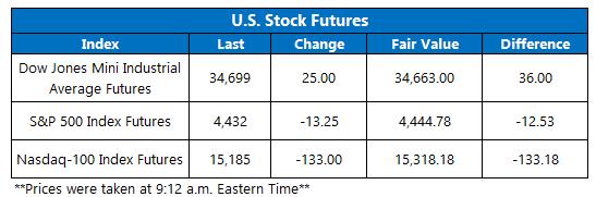 Futures Chart September 27